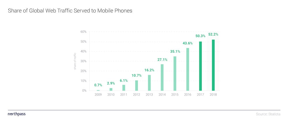 mobile-web-traffic-infographic