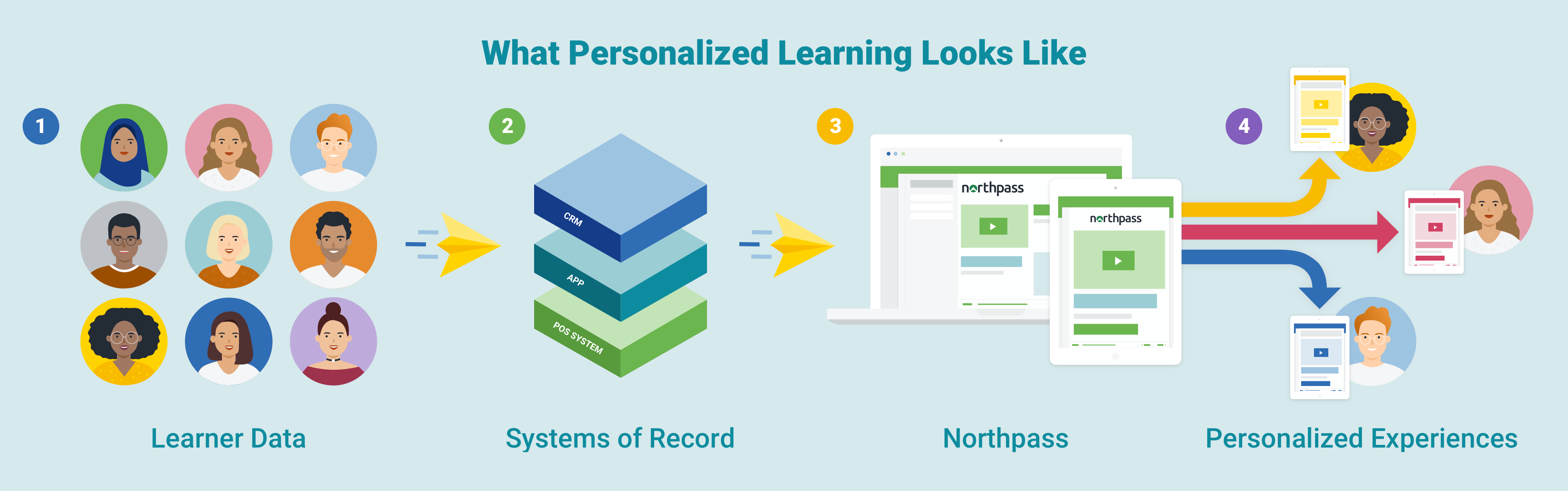Northpass Properties Illustration | What Personalized Learning Looks Like