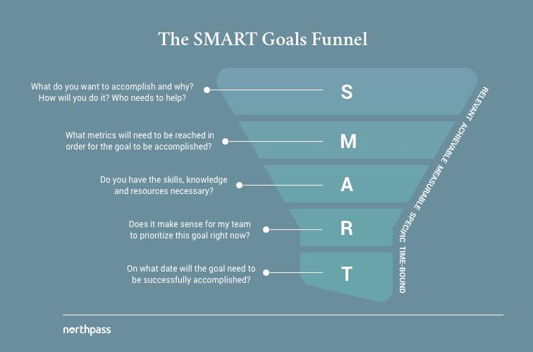 Smart-goal-funnel-definition.png