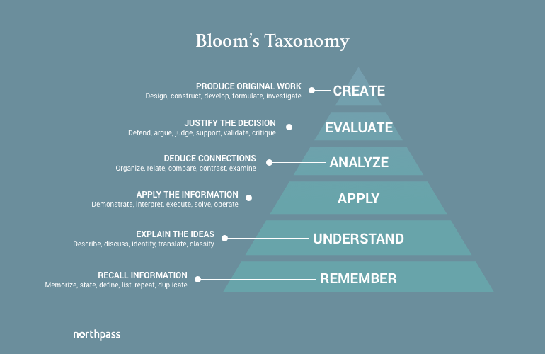 blooms-taxonomy-definition-pyramid.png