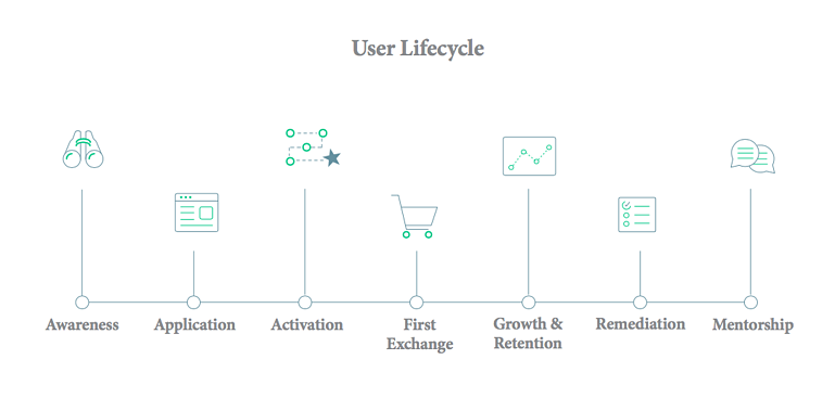 employee-onboarding-user-lifecycle.png
