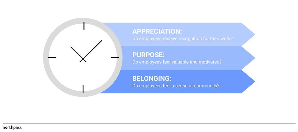 3 indicators of employee longevity