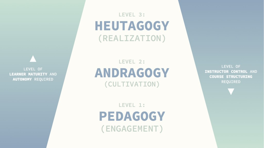heutagogy-and-lifelong-learning