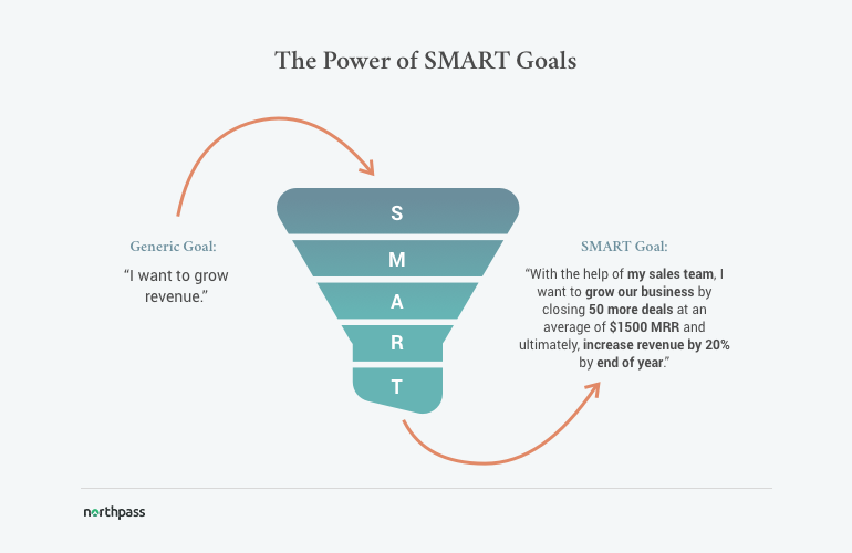 Smart goals template for strategic and data driven managers power of smart goals fandeluxe Image collections